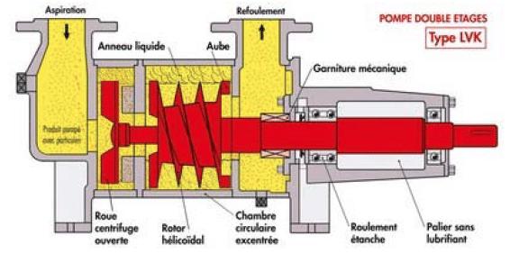 pompe Liquivac
